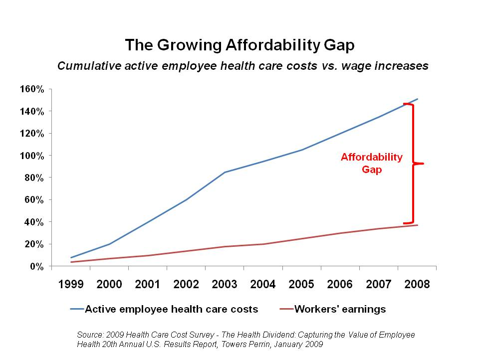 U.S. Healthcare Costs Vs Wages