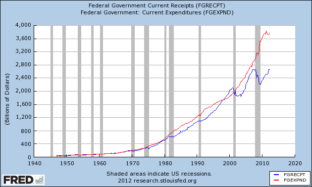 Federal Tax Revenues vs. Government Spending