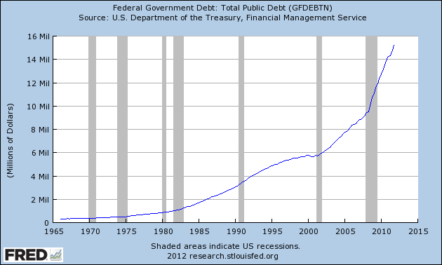 US-National-Debt-2012