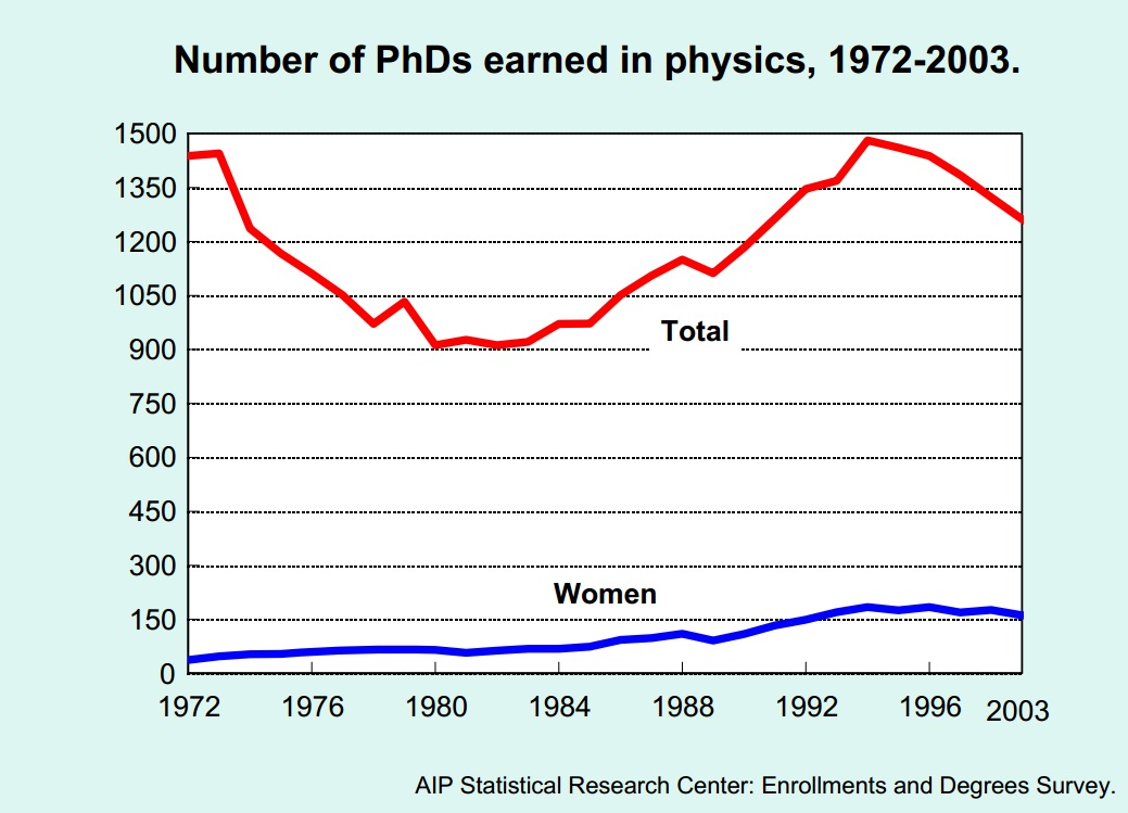 phds physics